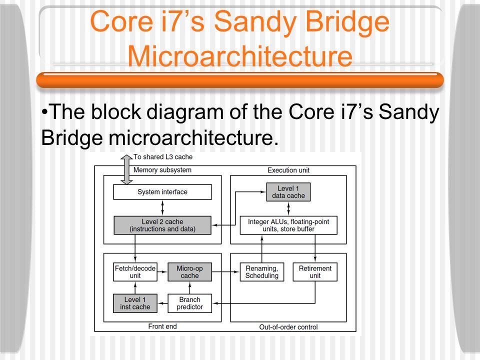 Core i7s Sandy Bridge Microarchitecture The block diagram of the Core i7s Sandy Bridge microarchitecture.