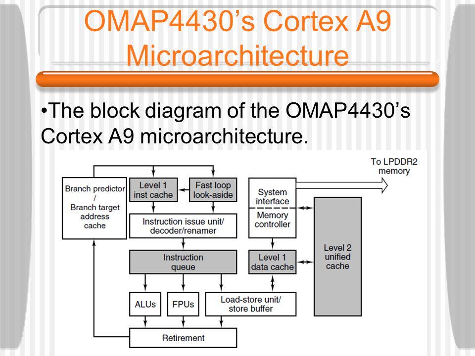 OMAP4430s Cortex A9 Microarchitecture The block diagram of the OMAP4430s Cortex A9 microarchitecture.