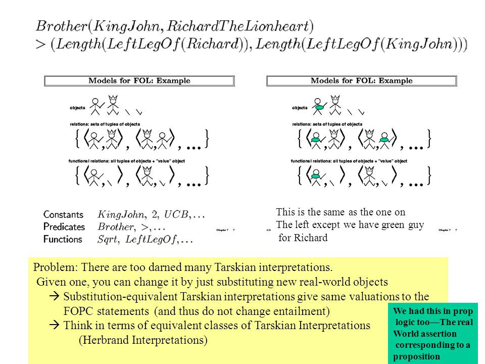 Connection to propositional logic: Think of atomic sentences as propositions …
