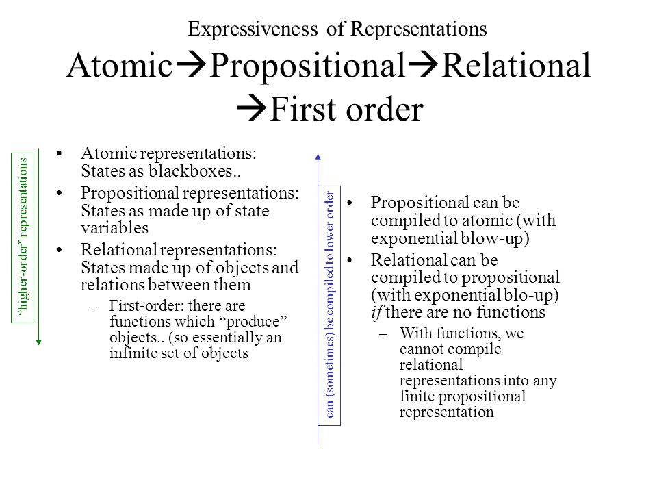 Why FOPC If your thesis is utter vacuous Use first-order predicate calculus.