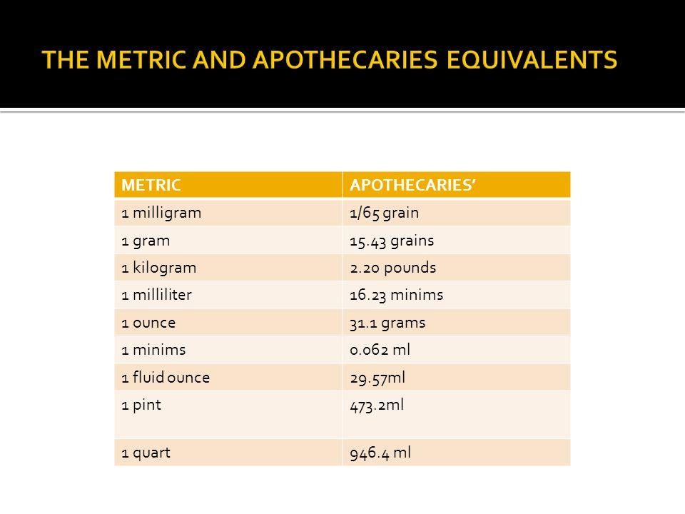 METRICAPOTHECARIES 1 milligram1/65 grain 1 gram15.43 grains 1 kilogram2.20 pounds 1 milliliter16.23 minims 1 ounce31.1 grams 1 minims0.062 ml 1 fluid ounce29.57ml 1 pint473.2ml 1 quart946.4 ml