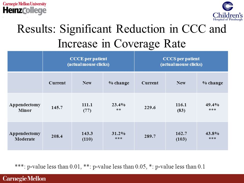 Results: Significant Reduction in CCC and Increase in Coverage Rate CCCE per patient (actual mouse clicks) CCCS per patient (actual mouse clicks) CurrentNew% changeCurrentNew% change Appendectomy Minor 145.7 111.1 (77) 23.4% ** 229.6 116.1 (83) 49.4% *** Appendectomy Moderate 208.4 143.3 (110) 31.2% *** 289.7 162.7 (103) 43.8% *** ***: p-value less than 0.01, **: p-value less than 0.05, *: p-value less than 0.1