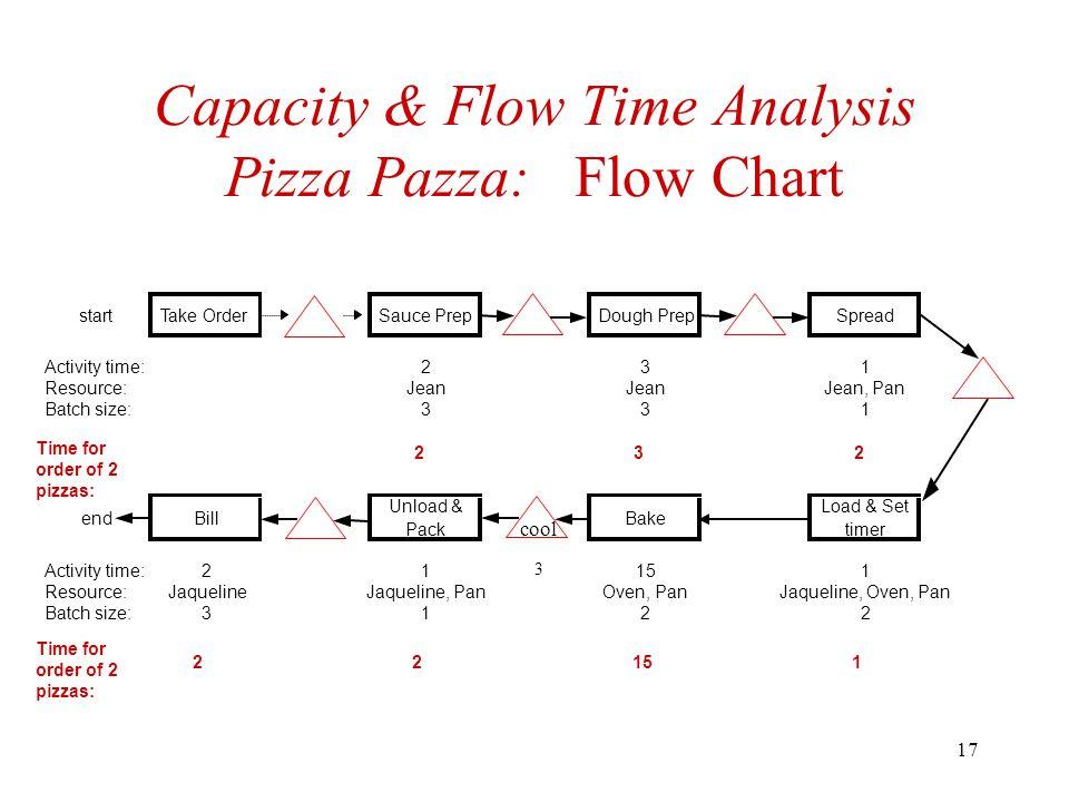 17 Capacity & Flow Time Analysis Pizza Pazza: Flow Chart startTake OrderSauce PrepDough PrepSpread Activity time:231 Resource:Jean Jean, Pan Batch size:331 endBill Unload & Pack Bake Load & Set timer Activity time:21151 Resource:JaquelineJaqueline, PanOven, PanJaqueline, Oven, Pan Batch size:3122 3 cool Time for order of 2 pizzas: 232 22151
