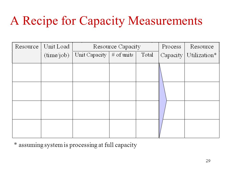 29 A Recipe for Capacity Measurements * assuming system is processing at full capacity