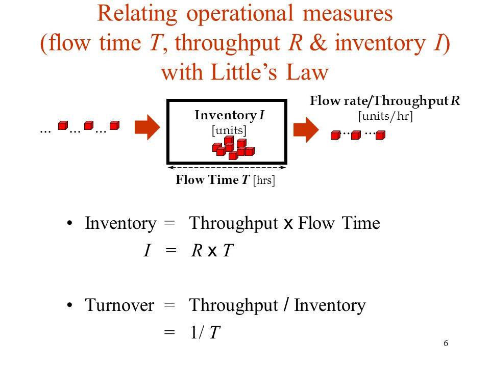 6 Relating operational measures (flow time T, throughput R & inventory I) with Littles Law Inventory = Throughput x Flow Time I = R x T Turnover = Thr