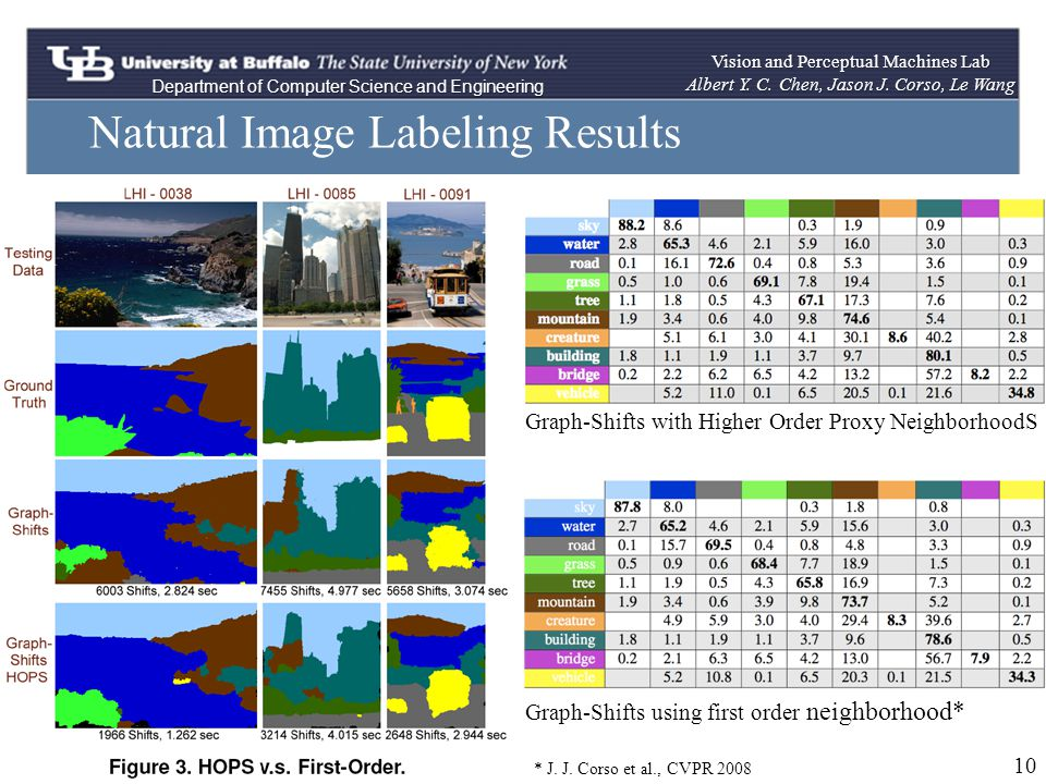 Natural Image Labeling Results Department of Computer Science and Engineering Vision and Perceptual Machines Lab Albert Y.