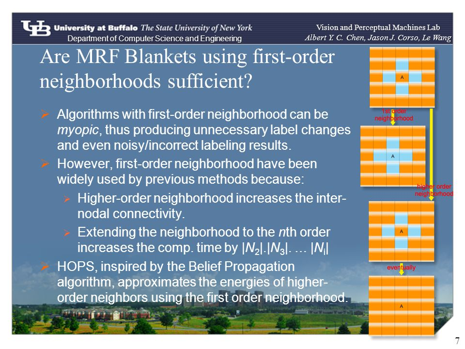 Are MRF Blankets using first-order neighborhoods sufficient.