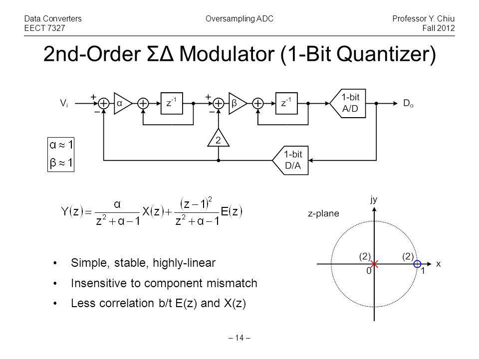 2nd-Order ΣΔ Modulator (1-Bit Quantizer) – 14 – Data ConvertersOversampling ADCProfessor Y.