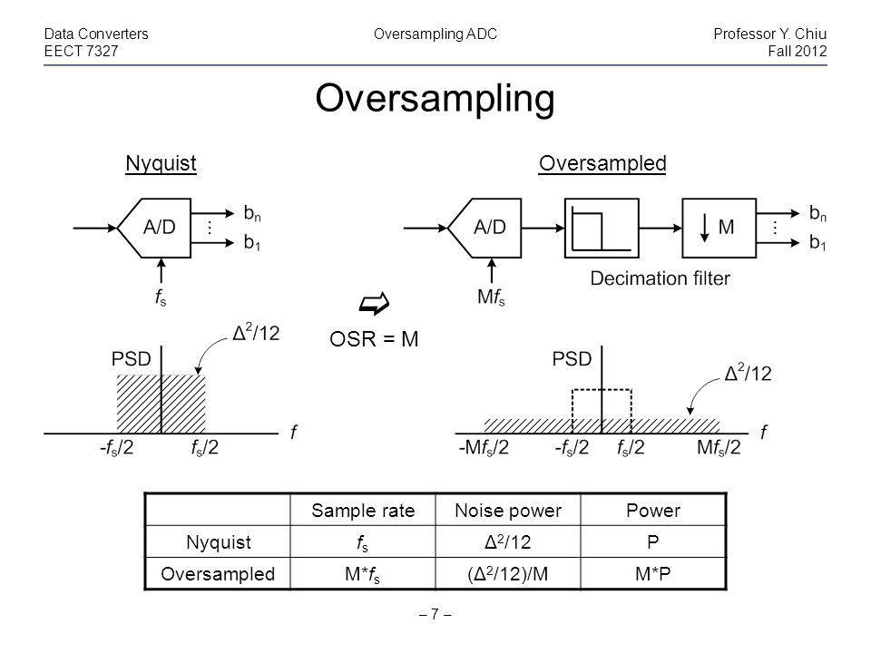 Oversampling – 7 – Data ConvertersOversampling ADCProfessor Y.