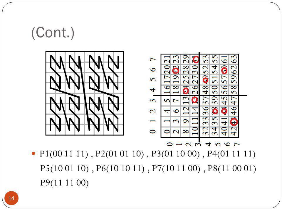 (Cont.) P1(00 11 11), P2(01 01 10), P3(01 10 00), P4(01 11 11) P5(10 01 10), P6(10 10 11), P7(10 11 00), P8(11 00 01) P9(11 11 00) 14