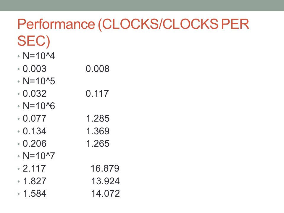 Performance (CLOCKS/CLOCKS PER SEC) N=10^4 0.003 0.008 N=10^5 0.032 0.117 N=10^6 0.077 1.285 0.134 1.369 0.206 1.265 N=10^7 2.117 16.879 1.827 13.924 1.584 14.072