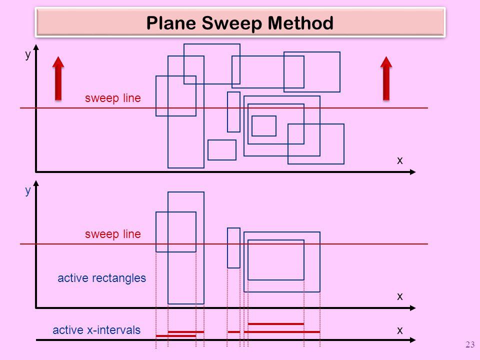 Plane Sweep Method sweep line x y x y active rectangles xactive x-intervals 23
