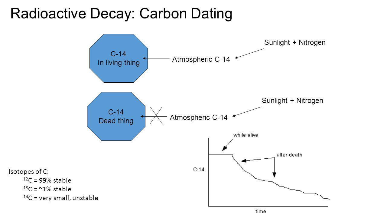 Radioactive Decay: Carbon Dating C-14 In living thing Atmospheric C-14 Sunlight + Nitrogen C-14 Dead thing Atmospheric C-14 Sunlight + Nitrogen Isotop