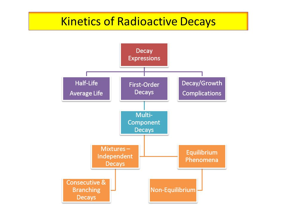 Kinetics of Radioactive Decays Decay Expressions Half-Life Average Life First-Order Decays Multi- Component Decays Mixtures – Independent Decays Conse