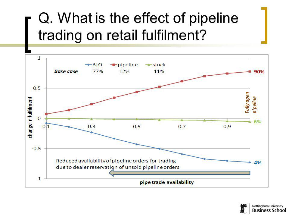 11 Q. What is the effect of pipeline trading on retail fulfilment?