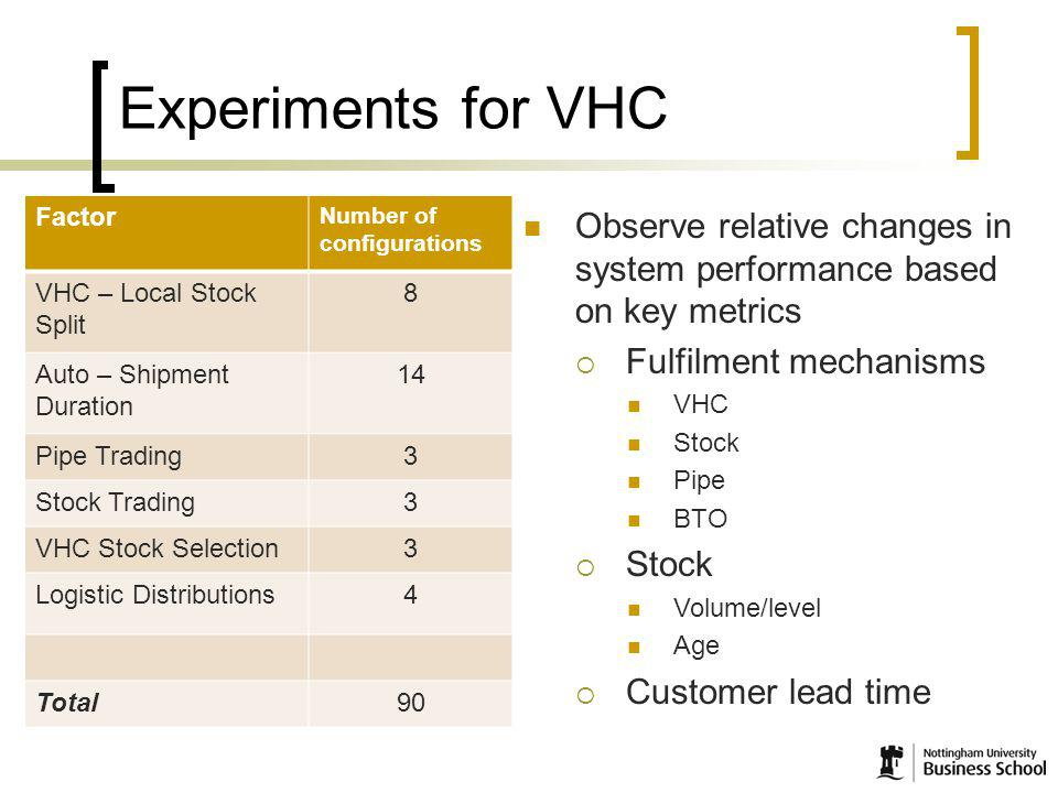 15 Experiments for VHC Factor Number of configurations VHC – Local Stock Split 8 Auto – Shipment Duration 14 Pipe Trading3 Stock Trading3 VHC Stock Selection3 Logistic Distributions4 Total90 Observe relative changes in system performance based on key metrics Fulfilment mechanisms VHC Stock Pipe BTO Stock Volume/level Age Customer lead time