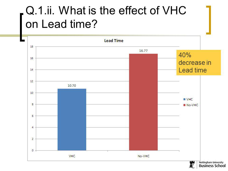 17 Q.1.ii. What is the effect of VHC on Lead time 40% decrease in Lead time