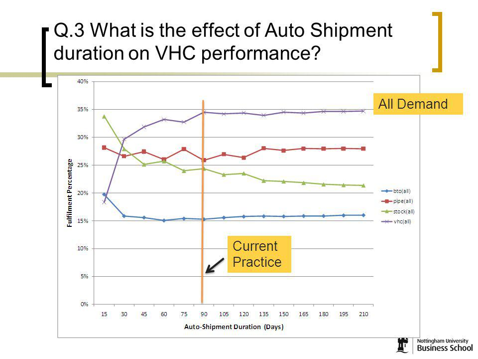 19 Q.3 What is the effect of Auto Shipment duration on VHC performance Current Practice All Demand