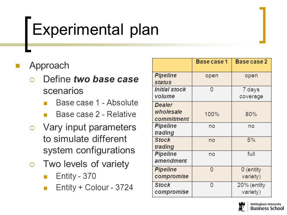 9 Experimental plan Approach Define two base case scenarios Base case 1 - Absolute Base case 2 - Relative Vary input parameters to simulate different system configurations Two levels of variety Entity - 370 Entity + Colour - 3724 Base case 1Base case 2 Pipeline status open Initial stock volume 0 7 days coverage Dealer wholesale commitment 100%80% Pipeline trading no Stock trading no5% Pipeline amendment nofull Pipeline compromise 0 0 (entity variety) Stock compromise 020% (entity variety)