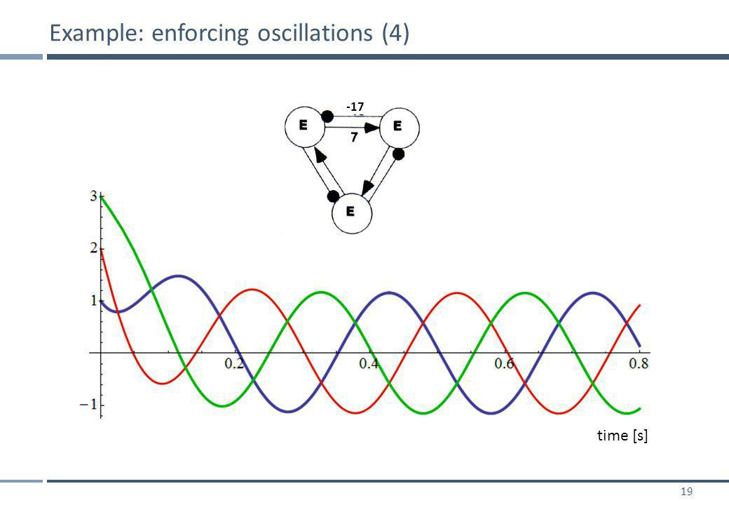 19 Example: enforcing oscillations (4) time [s] -17