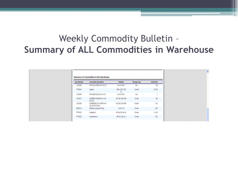 Weekly Commodity Bulletin – Summary of ALL Commodities in Warehouse