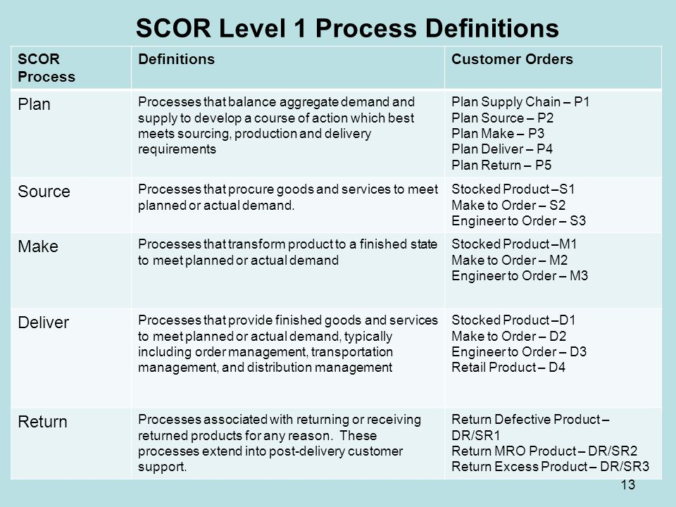SCOR Level 1 Process Definitions 13 SCOR Process DefinitionsCustomer Orders Plan Processes that balance aggregate demand and supply to develop a cours