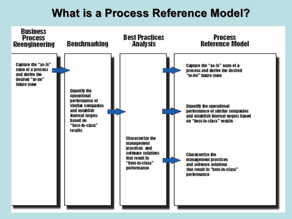 What is a Process Reference Model? 2