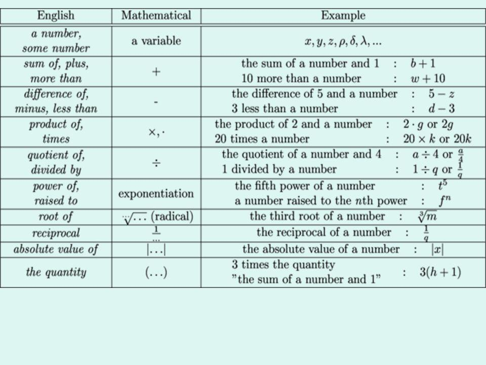 Practice 1.1 Variables and Expressions A-SSE.A.1