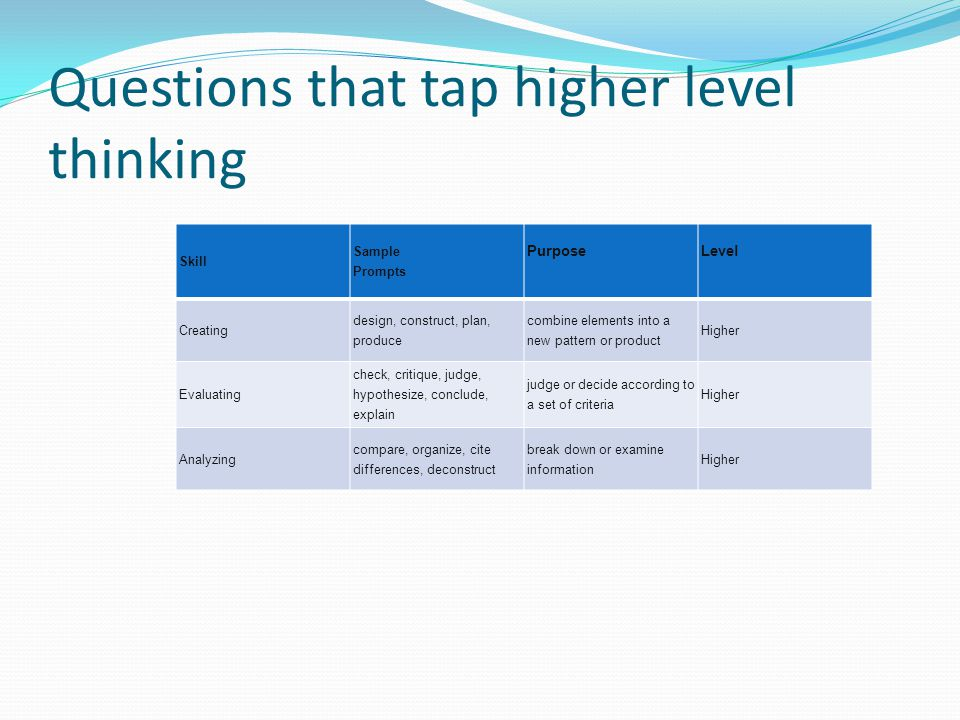 Questions that tap higher level thinking Skill Sample Prompts PurposeLevel Creating design, construct, plan, produce combine elements into a new patte