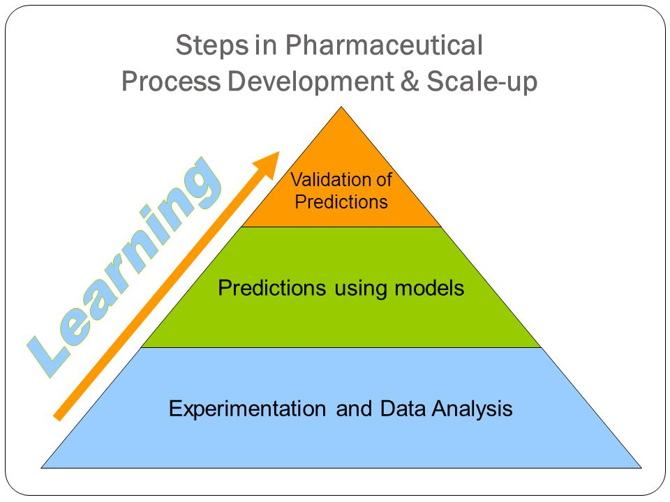 Steps in Pharmaceutical Process Development & Scale-up Validation of Predictions Predictions using models Experimentation and Data Analysis
