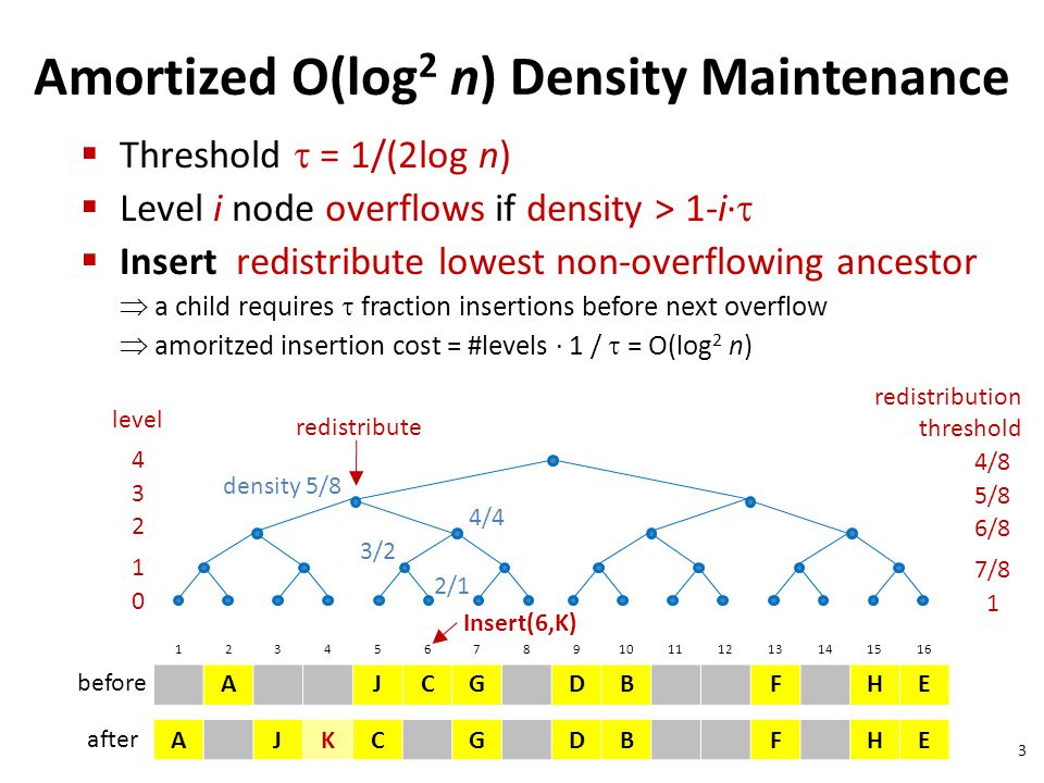 3 Amortized O(log 2 n) Density Maintenance 12345678910111213141516 AJCGDBFHE AJKCGDBFHE density 5/8 4/4 level 4 3 2 1 0 before after Threshold = 1/(2l