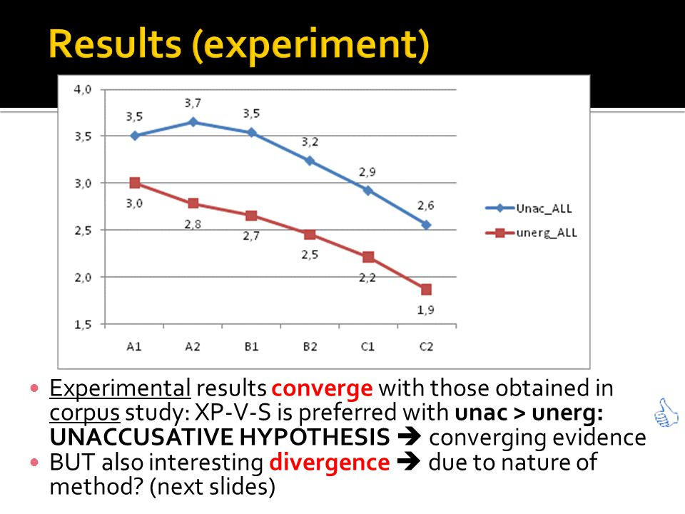 Experimental results converge with those obtained in corpus study: XP-V-S is preferred with unac > unerg: UNACCUSATIVE HYPOTHESIS converging evidence BUT also interesting divergence due to nature of method.