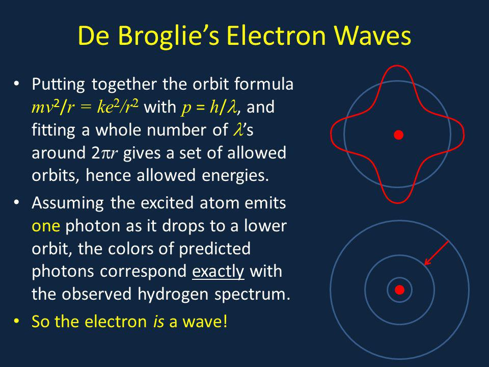 De Broglies Electron Waves Putting together the orbit formula mv 2 / r = ke 2 /r 2 with p = h /, and fitting a whole number of s around 2 r gives a set of allowed orbits, hence allowed energies.