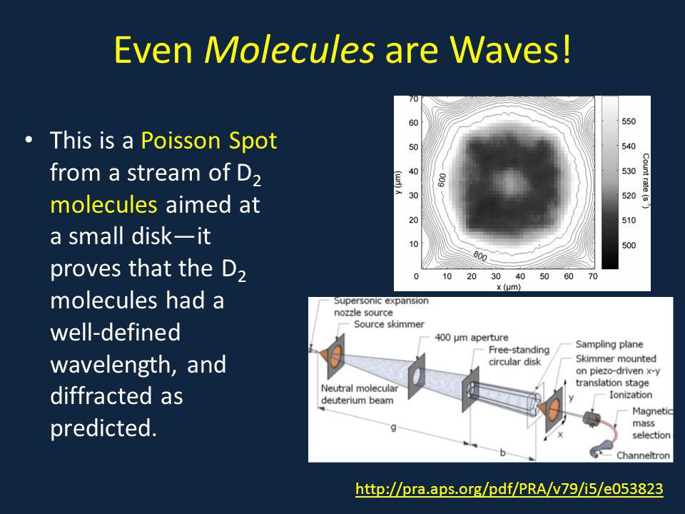 Even Molecules are Waves.
