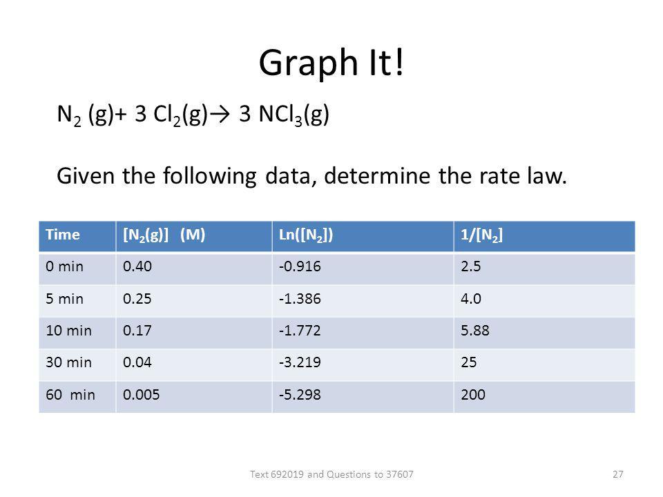 Graph It! Time[N 2 (g)] (M)Ln([N 2 ])1/[N 2 ] 0 min0.40-0.9162.5 5 min0.25-1.3864.0 10 min0.17-1.7725.88 30 min0.04-3.21925 60 min0.005-5.298200 N 2 (