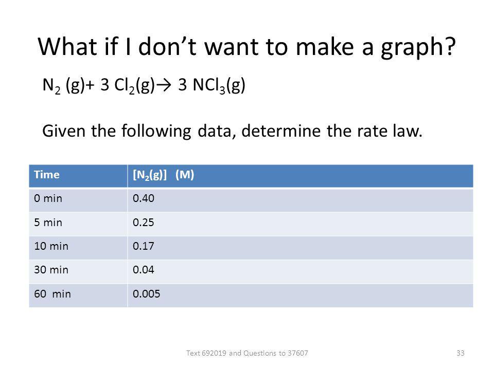 What if I dont want to make a graph? Time[N 2 (g)] (M) 0 min0.40 5 min0.25 10 min0.17 30 min0.04 60 min0.005 N 2 (g)+ 3 Cl 2 (g) 3 NCl 3 (g) Given the