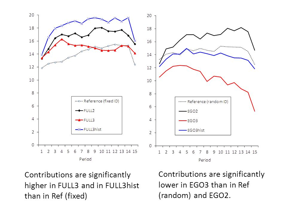 Contributions are significantly higher in FULL3 and in FULL3hist than in Ref (fixed) Contributions are significantly lower in EGO3 than in Ref (random) and EGO2.