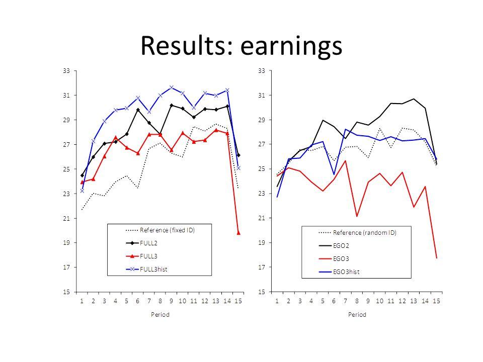 Results: earnings