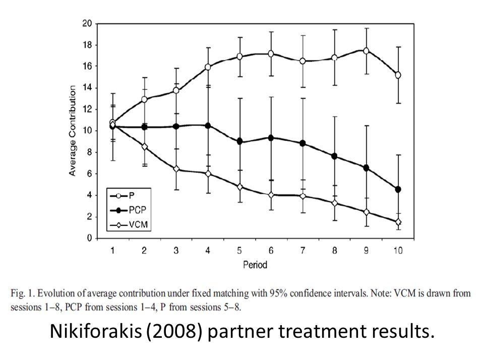 Nikiforakis (2008) partner treatment results.