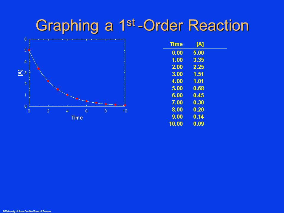 © University of South Carolina Board of Trustees Graphing a 1 st -Order Reaction