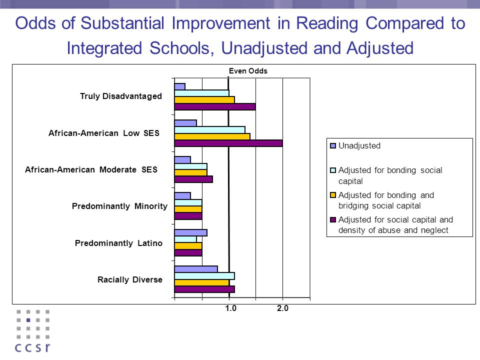 Odds of Substantial Improvement in Reading Compared to Integrated Schools, Unadjusted and Adjusted Racially Diverse Predominantly Latino Predominantly Minority African-American Moderate SES African-American Low SES Truly Disadvantaged Unadjusted Adjusted for bonding social capital Adjusted for bonding and bridging social capital Adjusted for social capital and density of abuse and neglect Even Odds 1.02.0