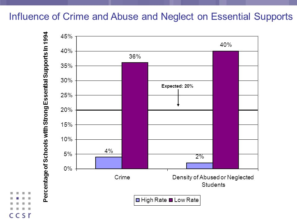 4% 2% 36% 40% 0% 5% 10% 15% 20% 25% 30% 35% 40% 45% CrimeDensity of Abused or Neglected Students Percentage of Schools with Strong Essential Supports in 1994 High RateLow Rate Expected: 20% Influence of Crime and Abuse and Neglect on Essential Supports