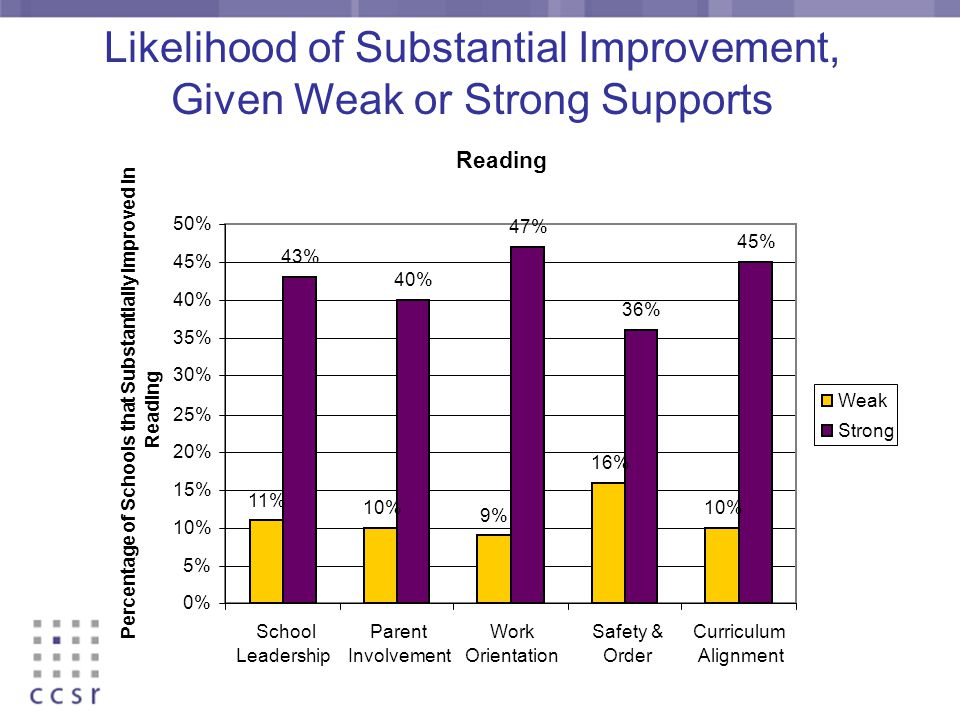 Likelihood of Substantial Improvement, Given Weak or Strong Supports Reading 11% 10% 9% 16% 10% 43% 40% 47% 36% 45% 0% 5% 10% 15% 20% 25% 30% 35% 40% 45% 50% School Leadership Parent Involvement Work Orientation Safety & Order Curriculum Alignment Percentage of Schools that Substantially Improved in Reading Weak Strong