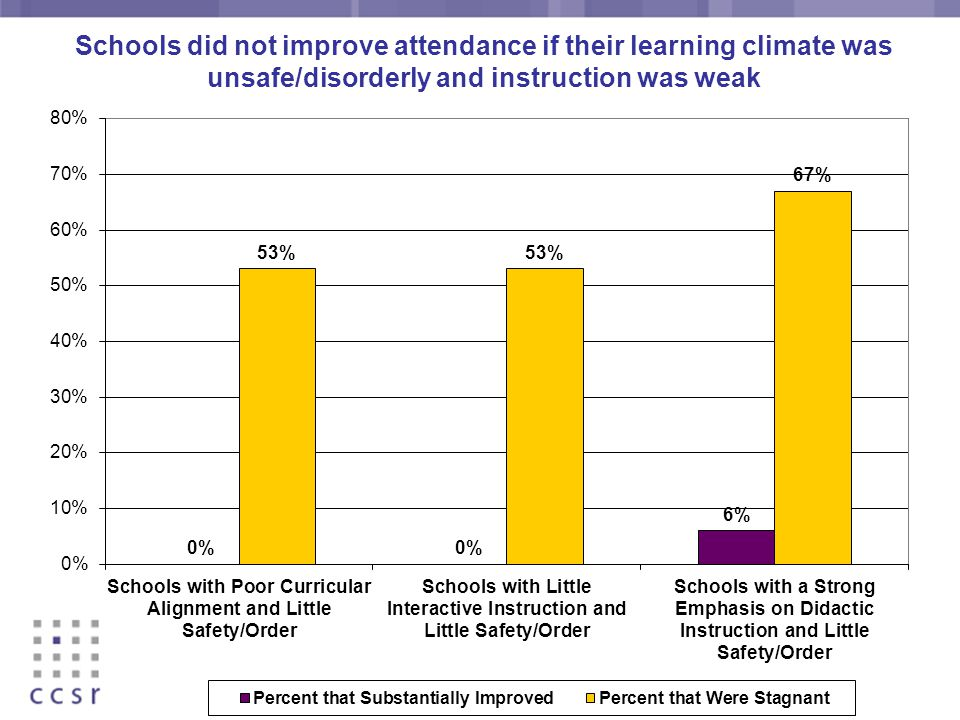 Schools did not improve attendance if their learning climate was unsafe/disorderly and instruction was weak
