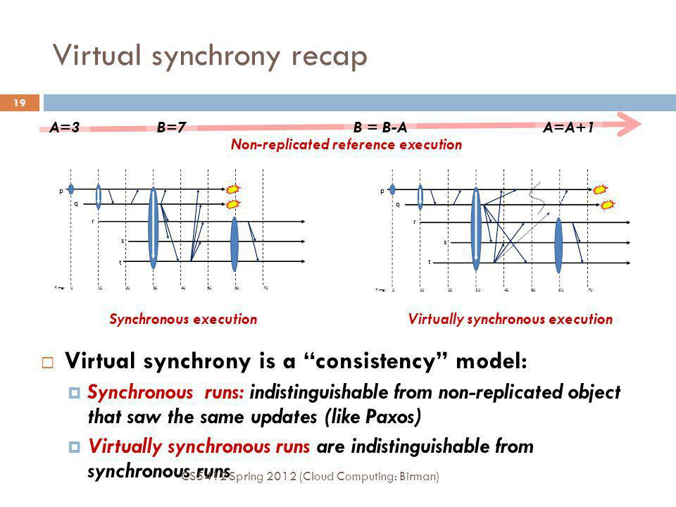 Virtual synchrony recap 19 Virtual synchrony is a consistency model: Synchronous runs: indistinguishable from non-replicated object that saw the same updates (like Paxos) Virtually synchronous runs are indistinguishable from synchronous runs Synchronous executionVirtually synchronous execution Non-replicated reference execution A=3B=7B = B-A A=A+1 CS5412 Spring 2012 (Cloud Computing: Birman)