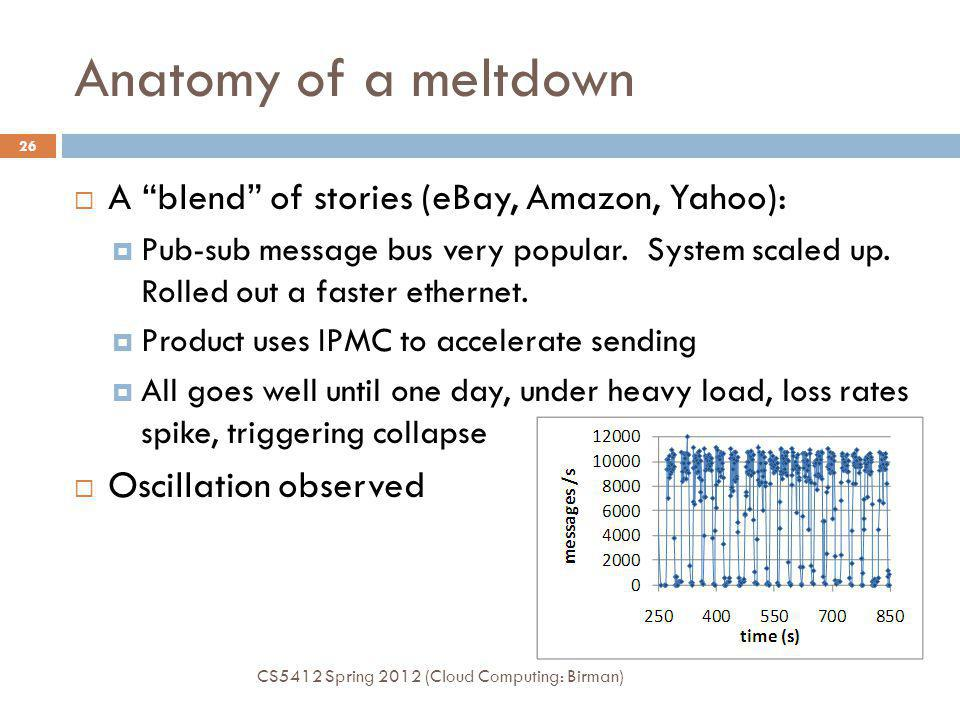 Anatomy of a meltdown A blend of stories (eBay, Amazon, Yahoo): Pub-sub message bus very popular.