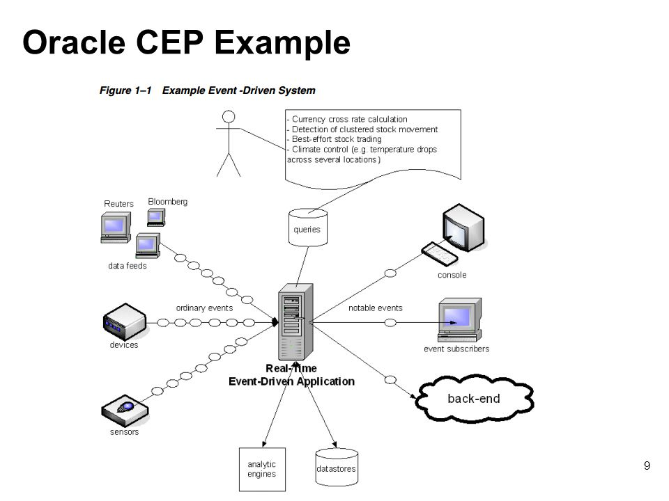 Oracle CEP Example © 2007-2012 Richard Holowczak All rights reserved. 9