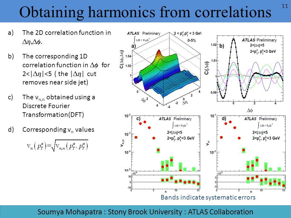 Obtaining harmonics from correlations Soumya Mohapatra : Stony Brook University : ATLAS Collaboration a)The 2D correlation function in. b)The correspo