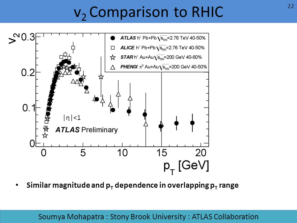Similar magnitude and p T dependence in overlapping p T range v 2 Comparison to RHIC Soumya Mohapatra : Stony Brook University : ATLAS Collaboration |