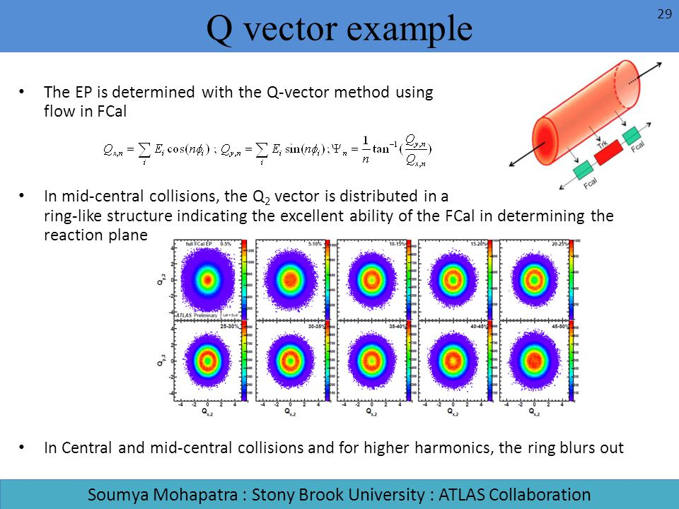 The EP is determined with the Q-vector method using E T flow in FCal In mid-central collisions, the Q 2 vector is distributed in a ring-like structure